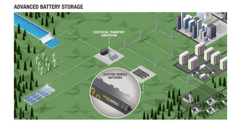 Η Renault ξεκινά το μεγαλύτερο ενεργειακό σύστημα αποθήκευσης από ηλεκτρικές μπαταρίες οχημάτων στην Ευρώπη